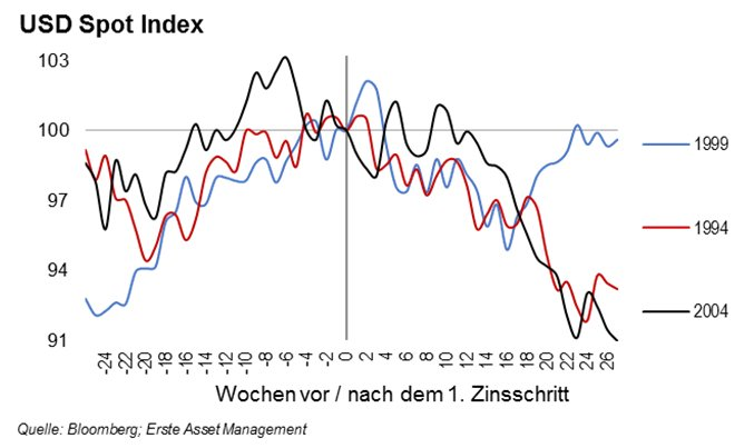 usd-spot-index-de