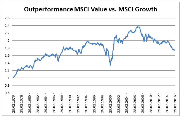 Sources: Datastream, MSCI-Indices (Value: MSCI World Developed Markets Value-Index; Growth: MSCI World Developed Markets Growth-Shares)