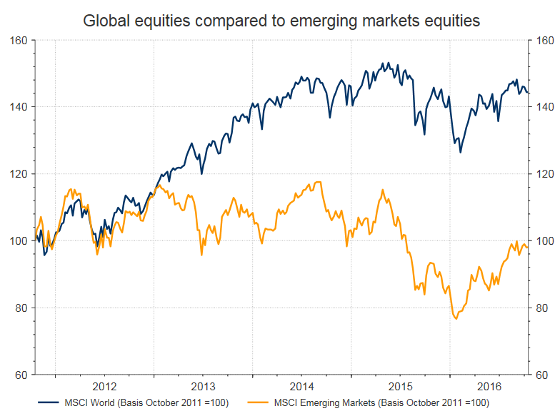 Source: Thomson Reuters Datastream Graph: MSCI World and MSCI Emerging Markets 2011-2016 Please note: The development of historic yields is not a reliable indicator for future developments of a specifi c asset category or asset class. The charts above do not include any fees or costs.