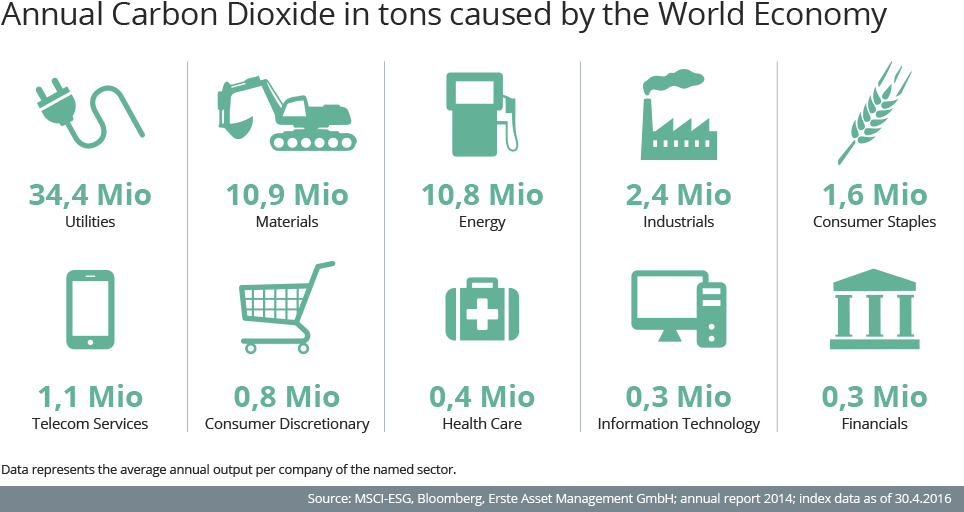 co2_production_infographic