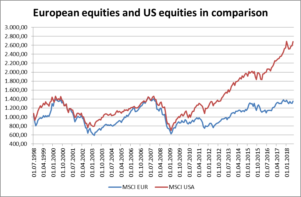 European equities – still time to get on board? - Erste
