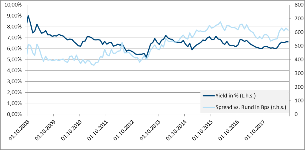 Emerging markets bond yields and the spread on German government bonds (2008-2018)