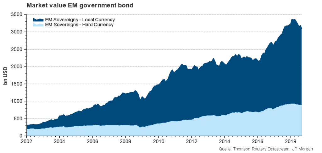 Comparison of the market value of emerging markets bonds in local currency to emerging markets bonds in hard currency 2002-2018