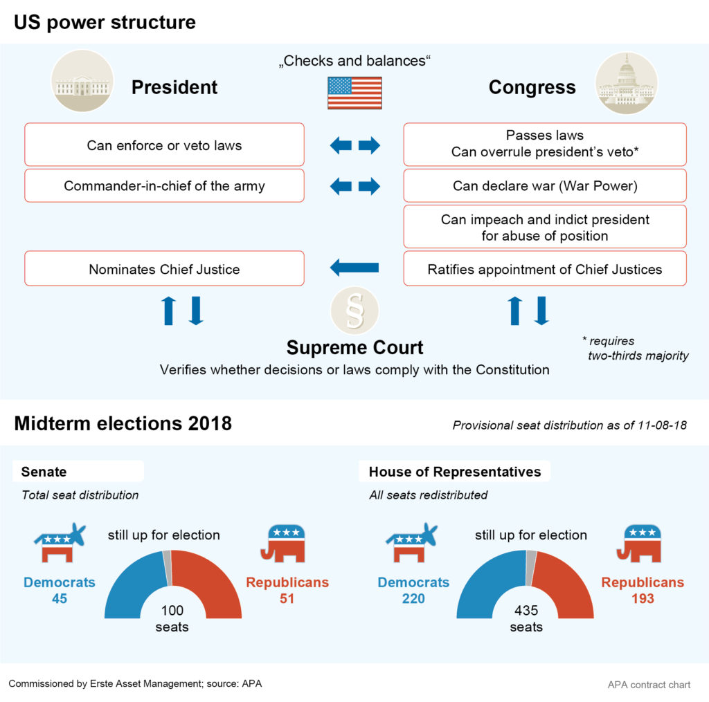 US Congressional election