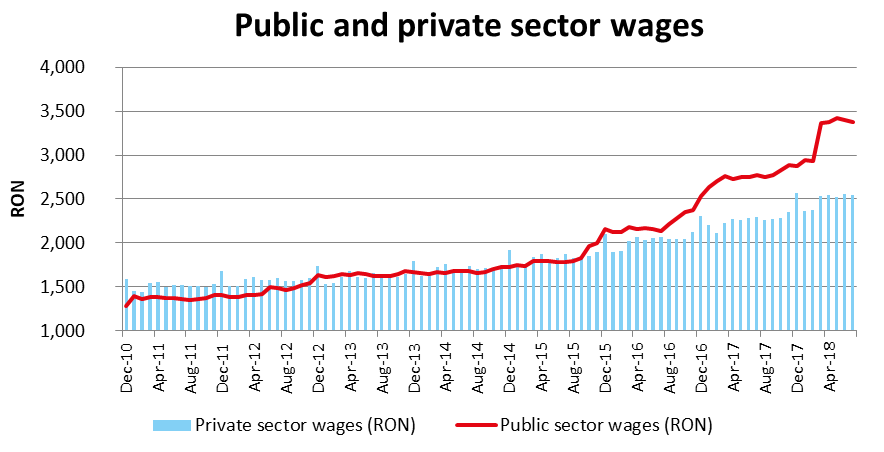 Romania: Public and private sector wages