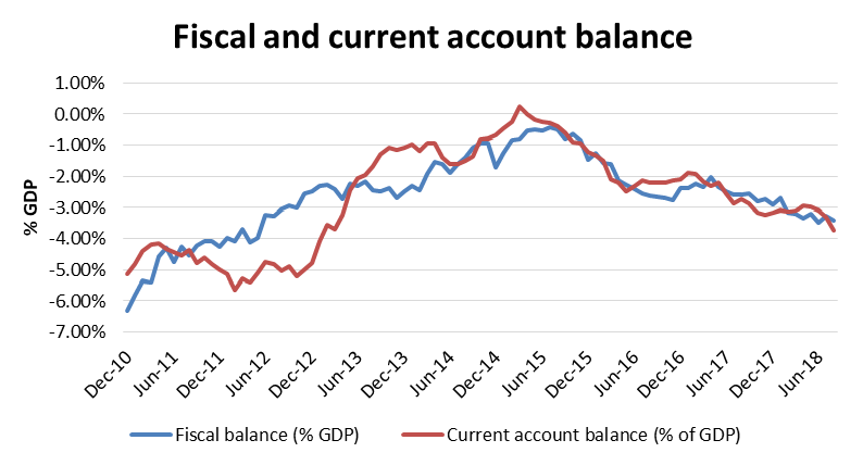 Romania: fiscal and current account balance