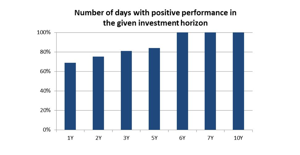 investment horizon
