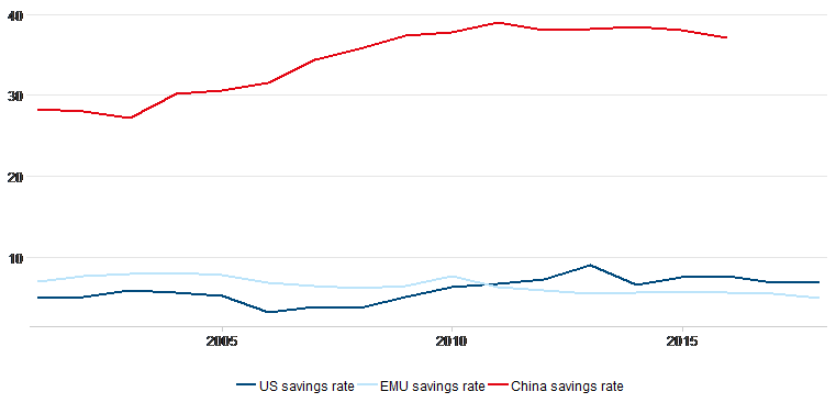 China's growth story savings rate