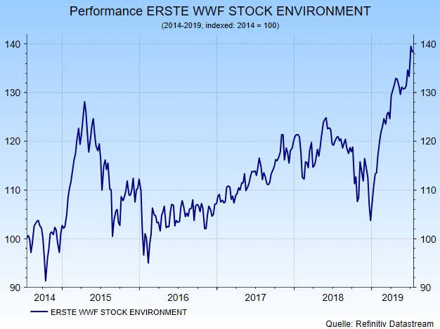 performance erste wwf stock environment