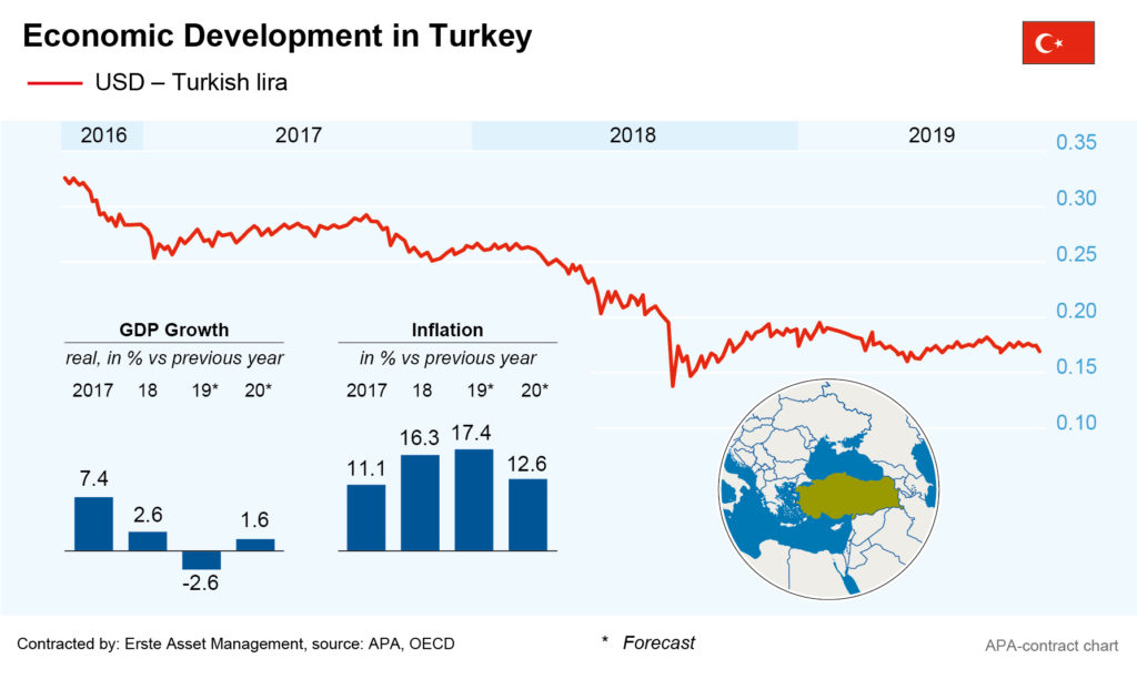development turkey