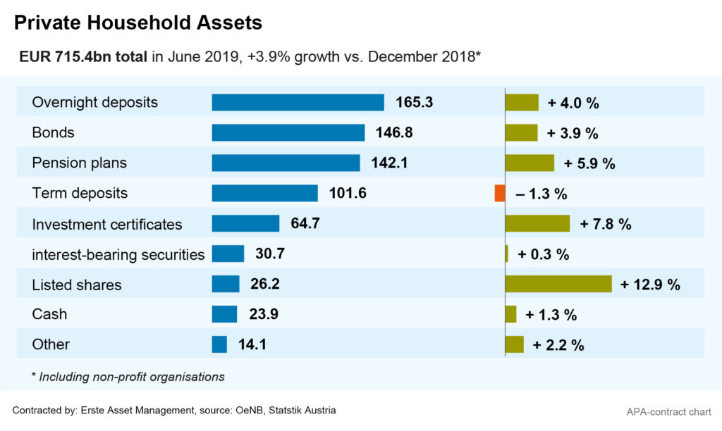 private household assets